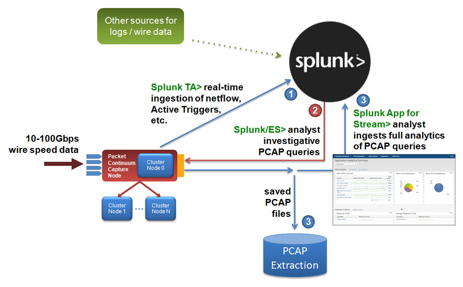 splunk workflow diagram