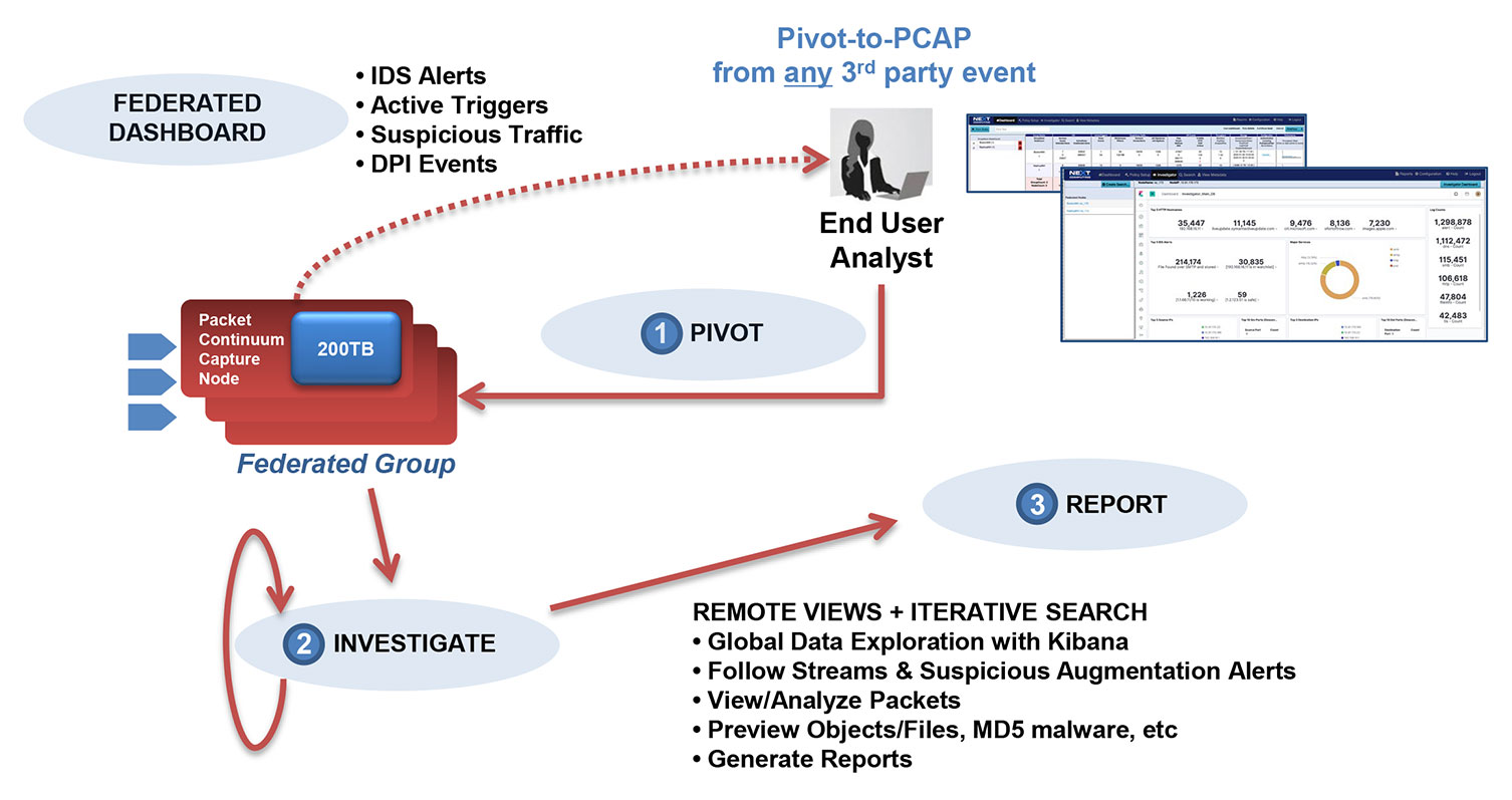 Simplified Workflows for IR & Forensic Investigations