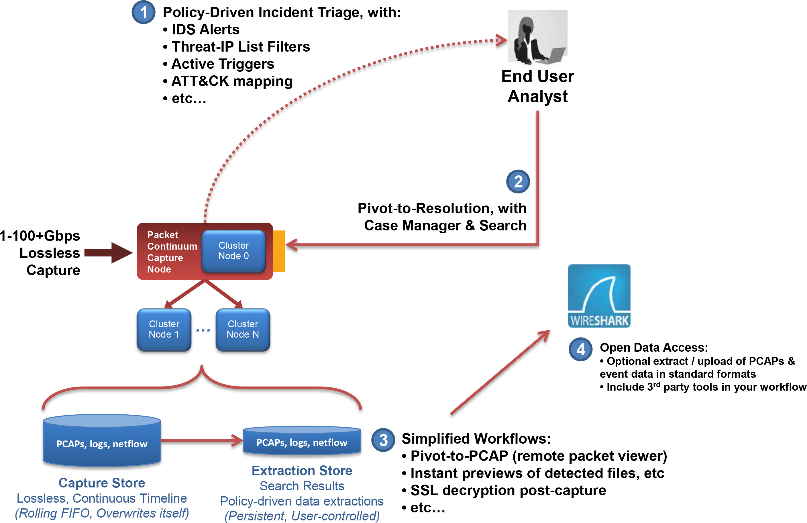 Diagram of simplified workflow